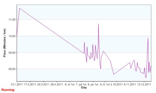 Gz-runningahead-daypace-12m-running-20111231