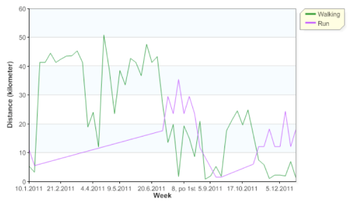 Gz-runningahead-weekdistance-12m-activities-20111231