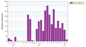 distance month overall running 20130131