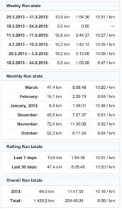 running stats 20130331