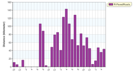 distance month overall running 20130531