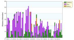 distance week 12y activities 20130430