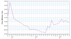 review overall monthly run pace 20130531