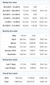 running stats 20130430