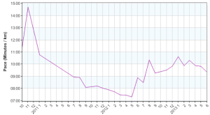 review overall monthly run pace 20130630