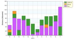 distance month 12m activities 20130731