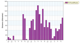 distance month overall running 20130731