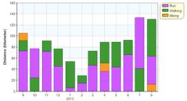 distance month 12m activities 20130831