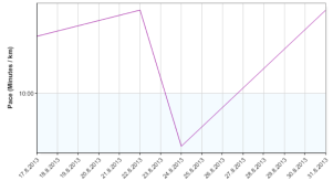 review currmonth daily run pace 20130831