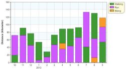 distance month 12m activities 20130930