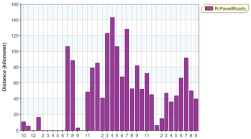 distance month overall running 20130930