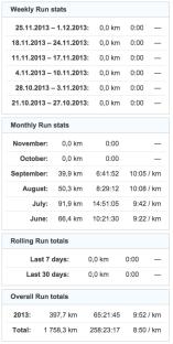 running stats 20131130