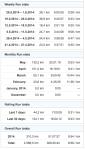 running stats 20140531