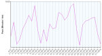 gz run pace daily current month running 20140731
