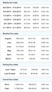 gz-run-run_stats_and_totals-20140831