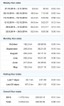 gz run run stats and totals 20141031