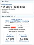 gz run current streak and goal 20150331