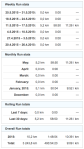 gz run run stats and totals 20150531