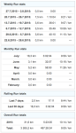 gz run run stats and totals 20150731