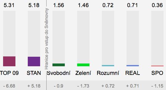 Volby do Poslanecké sněmovny 2017 - ČR 8-14 2017-10-22 v2.34.55