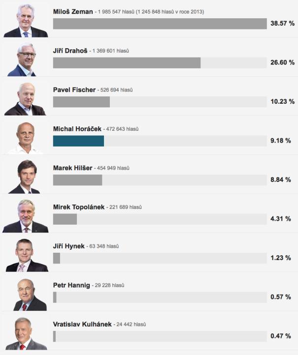 prezidentske volby 1. kolo 2018-01-15 v2.26.52