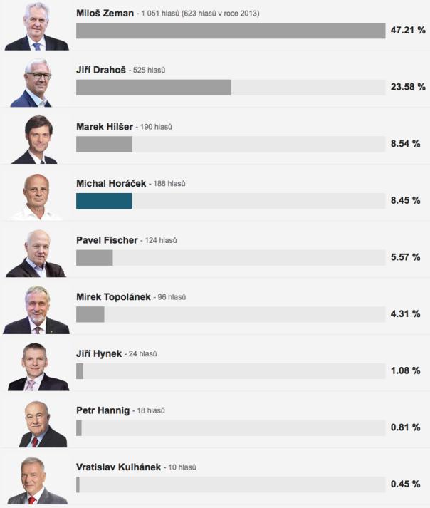 prezidentske volby 1. kolo pohorelice 2018-01-15 v2.36.55