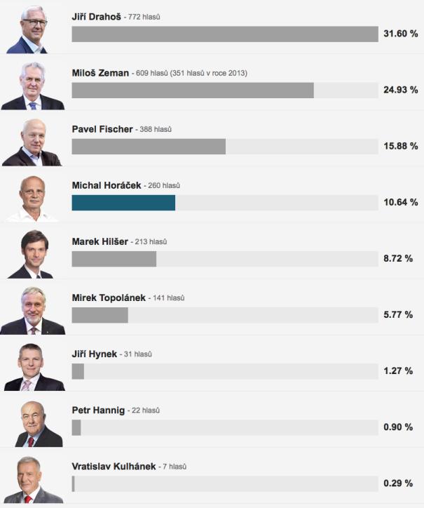 prezidentske volby 1. kolo zebetin 2018-01-15 v2.34.51